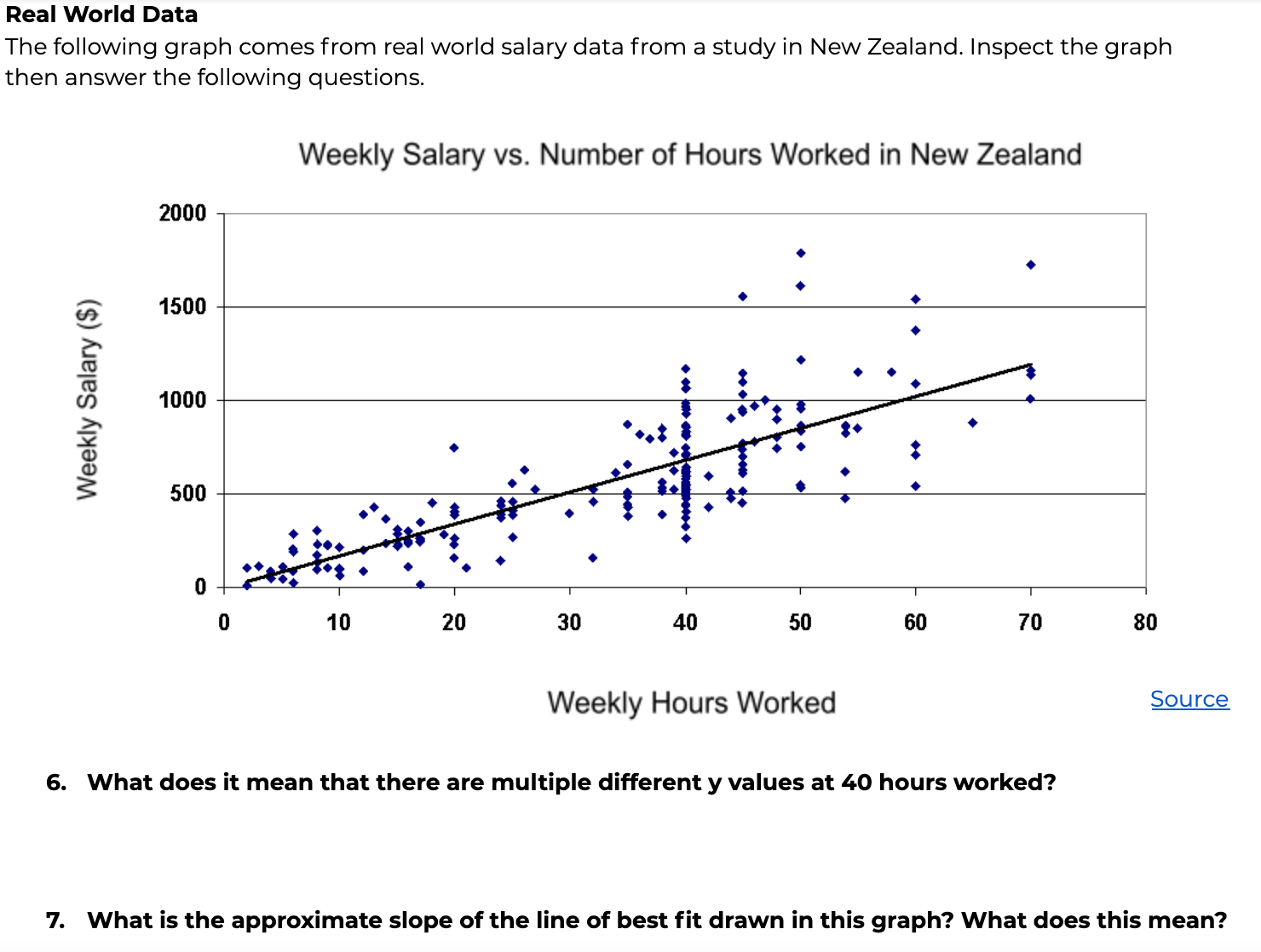 Screenshot of Level 3 Application Problems. An image of a scatterplot of hours and salary in New Zealand